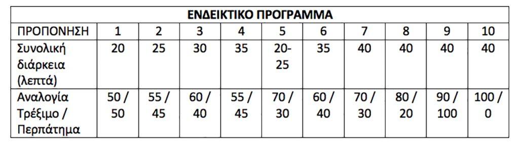"""Προπονητικό πρόγραμμα για νέους δρομείς για συνεχόμενο τρέξιμο 40"""""""